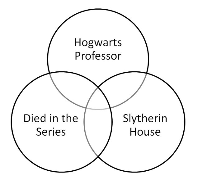 Harry Potter Venn Diagram Ii Quiz