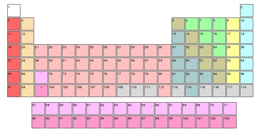 Find The Element Groups Quiz