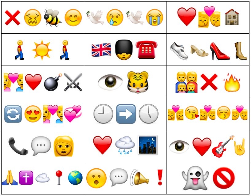photo relating to 80's Trivia Questions and Answers Printable titled 1980s New music in just Emojis Quiz